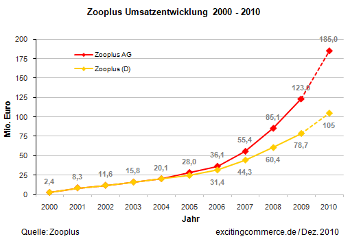 Zooplus2010