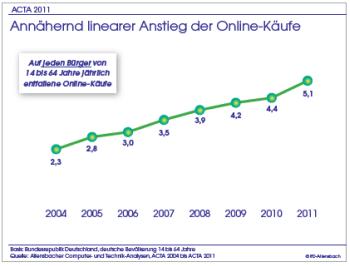 Acta2011frequenz