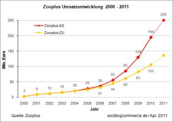 Zooplus2011