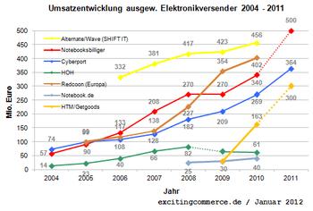 Elektronikversender2011cyberport