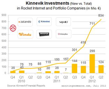 Kinnevikinvestments2012Q2