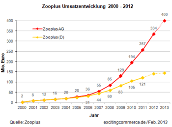 Zooplus2012a