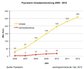 Flyeralarm2012