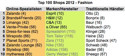 Top100fashion