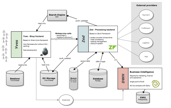 Yves-and-Zed-architecture-overview