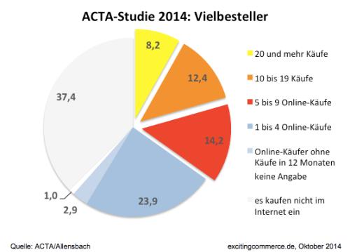 ACTA2014VielbestellerChart