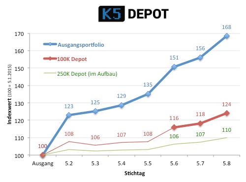 k5depotentwicklung0805