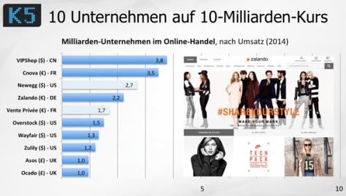 10Milliardenunternehmen