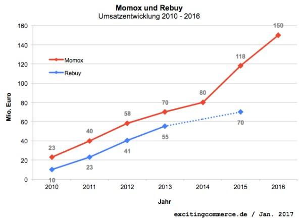 momox2016