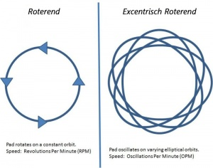 roterend vs excentrisch roterend