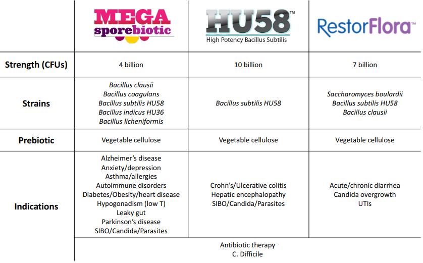 Megaspore Hu58 RestorFlora