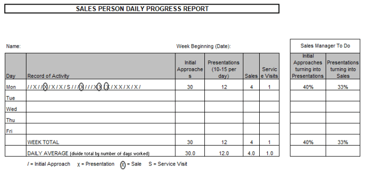 Sales Person Daily Progress