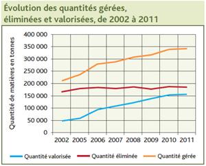 Source : Communauté métropolitaine de Québec Rive-Nord