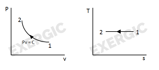 shortcuts to convert p v diagram into t s diagram exergic rh exergic in