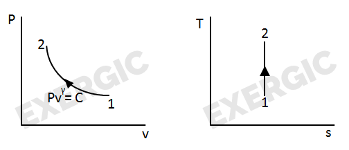 shortcuts to convert p v diagram into t s diagram exergic3 constant volume process slope of constant volume line on t s diagram