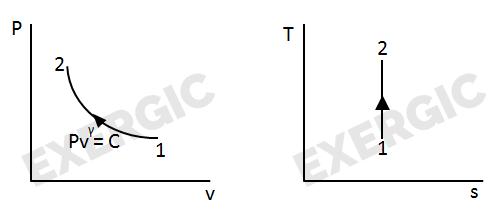 Shortcuts To Convert P-v Diagram Into T-s Diagram