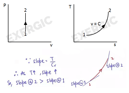 shortcuts to convert p v diagram into t s diagram exergic4 constant pressure process slope of constant volume line on t s diagram