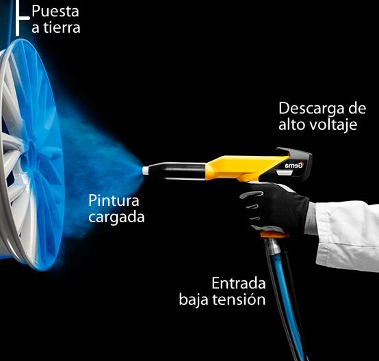 Explicación de cómo funciona la aplicación de la pintura en polvo