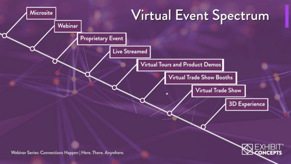 Virtual Event Spectrum