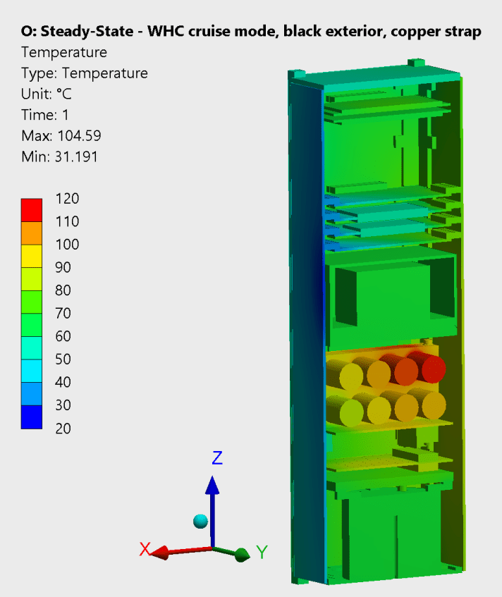 Analysis results of the orbital worst hot case conditions with a copper strap as the thermal control system. Maximum temperatures on the battery unit at around 105 degrees Celsius.