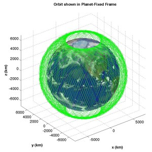 Orbit in the Earth Fixed Frame