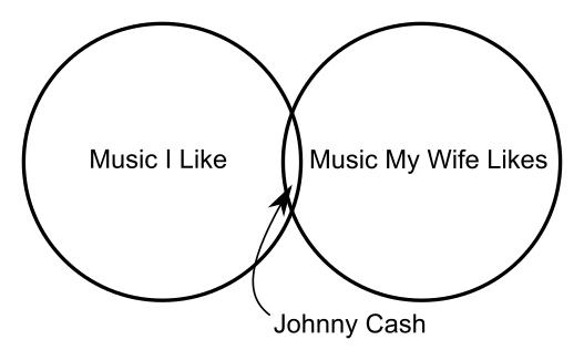 Music Venn Diagram