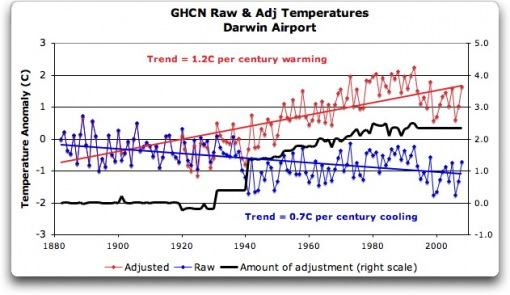 Before getting homogenized, temperatures in Darwin were falling at 0.7 Celcius per century … but after the homogenization, they were warming at 1.2 Celcius per century.