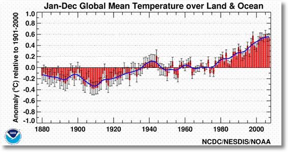NOAA temperature global-jan-dec-error-bar-pg