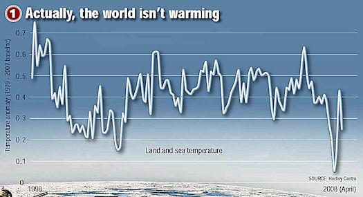 not warming