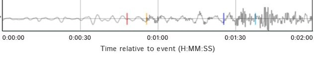 Earthquake, Arkansas, July 27, 2016, seismograph trace from Cathedral Cavern, Missouri