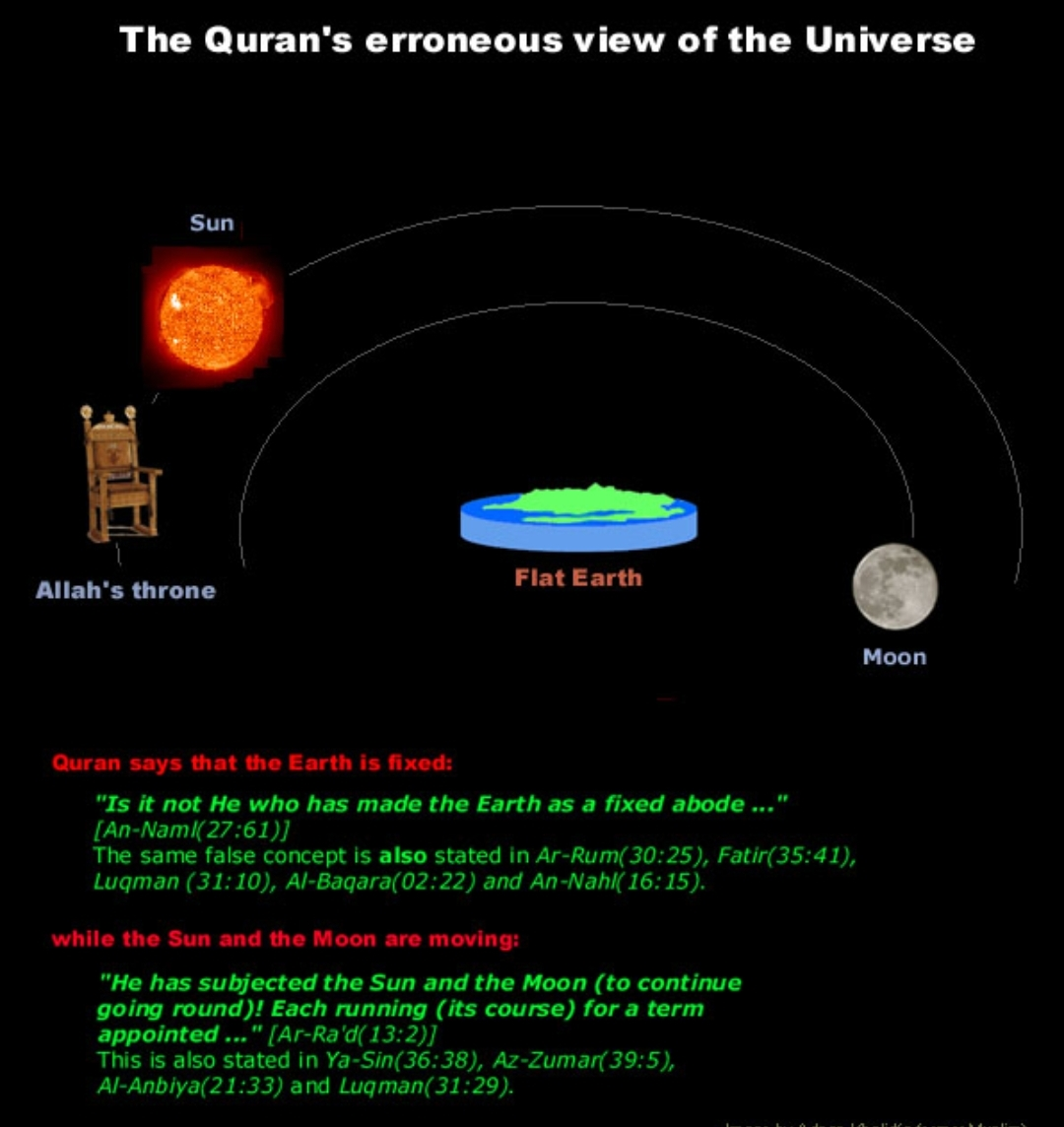 flat earth quran scientific errors hadith throne sun moon 27:61 30:25 35:41 31:10 02:22 16:15 13:2 36:38 39:5 21:33 31:29 evidence
