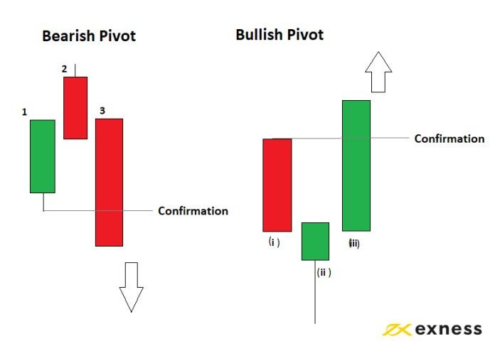 Cách sử dụng Pivot Swings trong Chiến lược giao dịch tại Exness