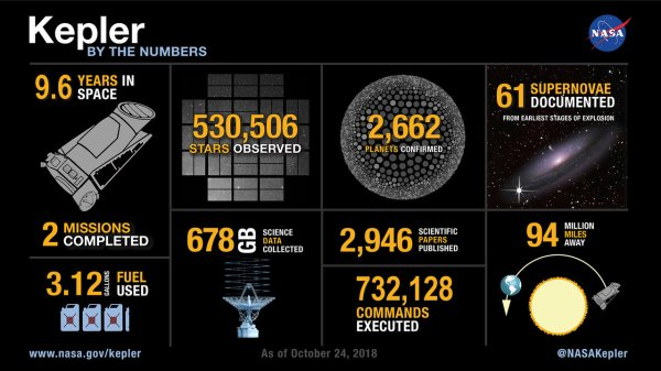 Kepler's legacy: discoveries and more – Exoplanet ...