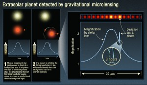 Extrasolar Pla Detected by Gravitational Microlensing