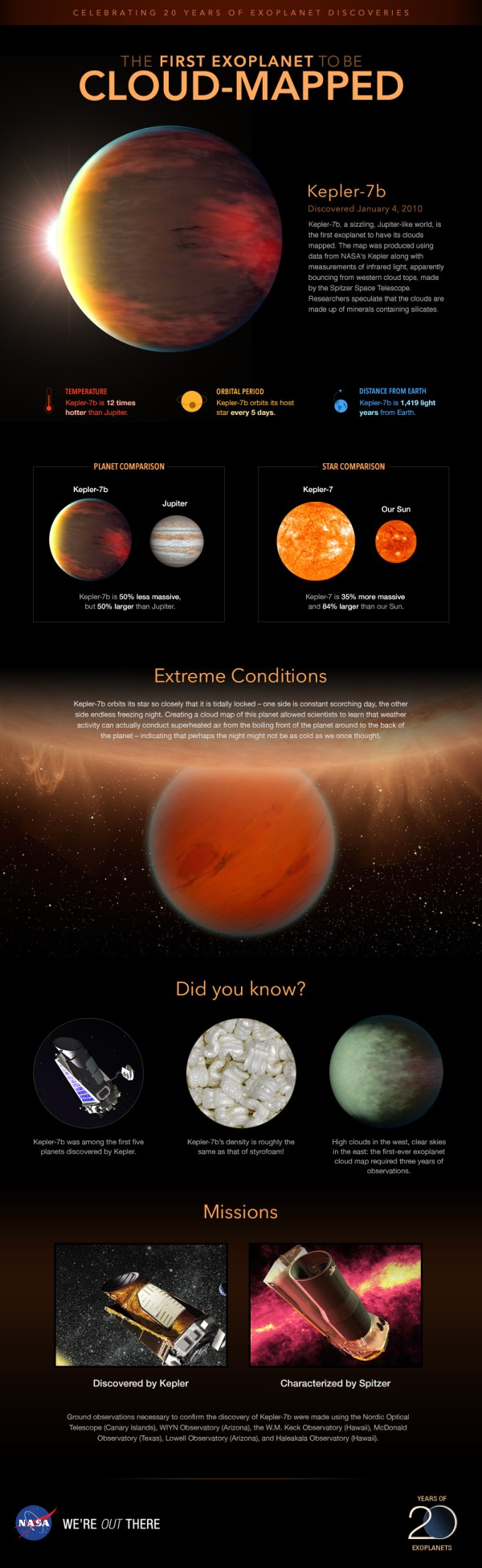 Infographic: Profile of planet Kepler-7b – Exoplanet ...