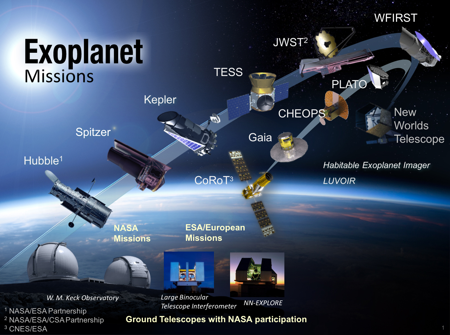 Exoplanet Missions Exoplanet Exploration Planets Beyond
