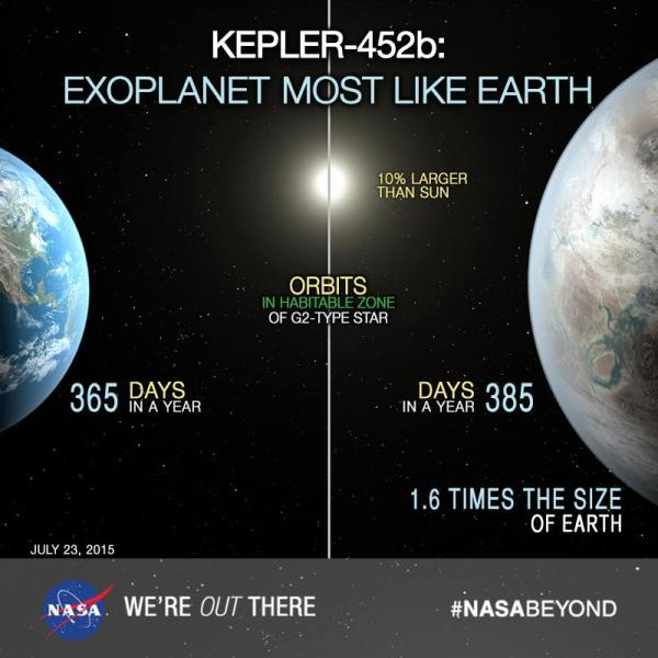 Comparison between Earth and Kepler-452b and their host ...