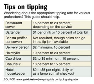 Guidlelines to tipping in the US