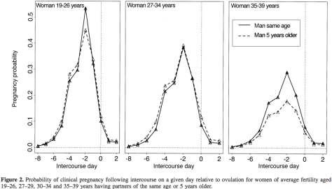 From Dunson et al. 2001, Human Reproduction