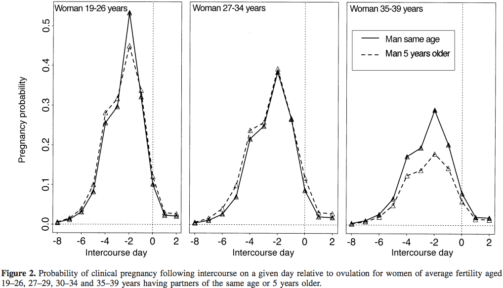 What age are females most sexually active