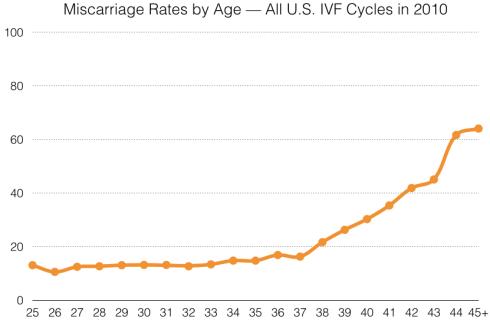 CDC Data, 2010 ART cycles,