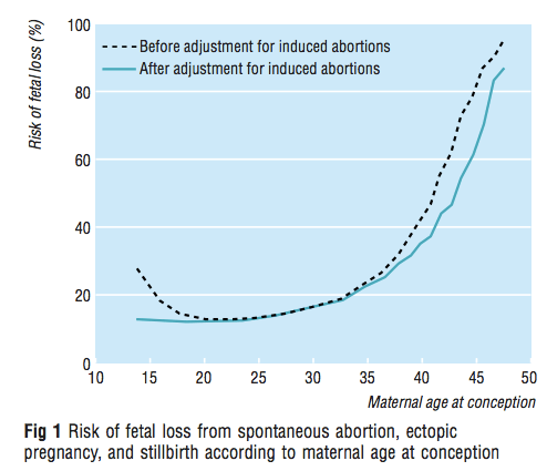 Line graph shows a rise in the risk of pregnancy loss starting at around 35, with a steep rise beginning around age 40.