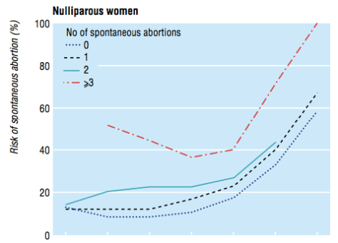 This line graph shows how the chances of miscarriage climb after repeated miscarriages and with age. The risk climbs substantially after the third miscarriage.