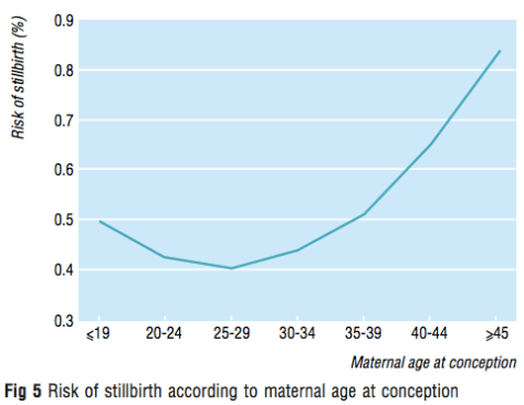 Line graph showing how the risk of a stillbirth rises from roughly 1 in 200 in one's 30s to nearly 1 in 100 at age 45.