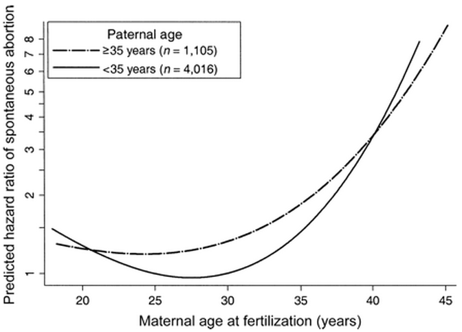 Line graph showing how the father's age interacts with the mother's age to increase the risk of miscarriage. Fathers over age 35 lead to a slightly higher risk of miscarriage for women between the ages of 20 to 40.