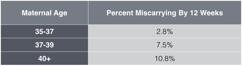 For women ages 35 to 37, the chance of miscarrying at 12 weeks is 2.8%. By ages 37 to 39, this rises to 7.5%. At 40 and up, the chance is 10.8%.