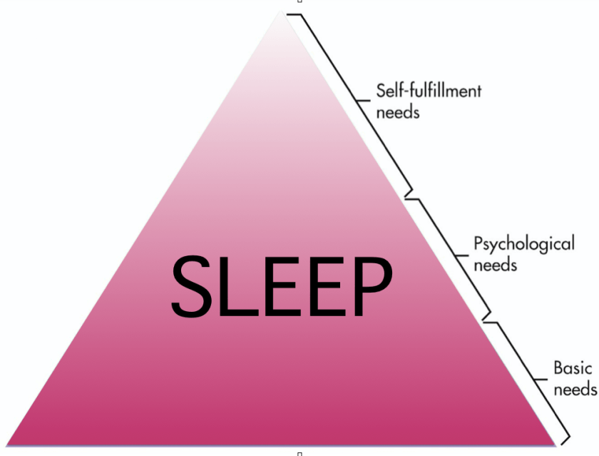 Maslow's hierarchy of needs transformed to show only the need for sleep