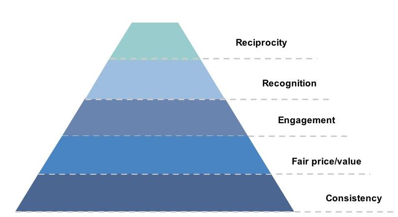 social-loyalty-pyramic