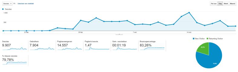 google analytics 21 maart 2016