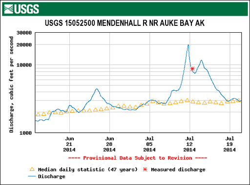 Mendenhall river hydrograph.png
